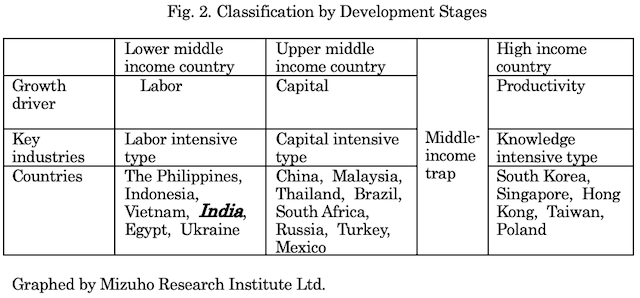 The Present State and Prospects of the Indian Economy and